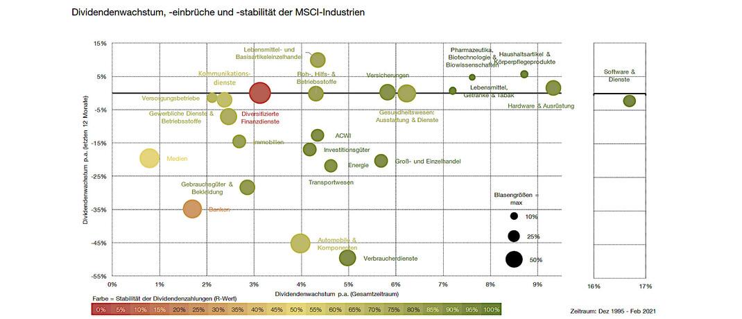 In der Grafik gezeigt: Bei welchen Unternehmen zuletzt die Dividenden stiegen
