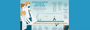 """Wo geht das ganze Geld hin? Infografik des Magazins """"Positionen"""" des GDV. Alle Grafiken: Positionen/GDV"""