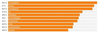 Das sind die zehn Produktsparten mit den besten Absatz-Chancen. Daten: <a href='http://www.asscompact.de/nachrichten/asscompact-trends-iii2016-vertriebsstimmung-auf-zwei-jahres-hoch' target='_blank'>AssCompact TRENDS III/2016</a>