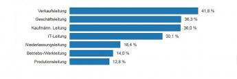 Anteil von Nicht-Akademikern mit über 100.000 Euro Jahresgehalt. Die interaktive Grafik steht unten