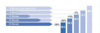 Die Grafik zeigt, wie hoch die prozentualen Beitragsersparnisse ausfallen, wenn Karenzzeiten vereinbart werden. Die Beispielrechnung gilt für einen kaufmännischen Angestellten (Eintrittsalter 40 Jahre, Endalter 65 Jahre), der bei der Universa eine BU-Police mit 1.000 Euro monatlicher Berufsunfähigkeitsrente (Überschusssystem Beitragsverrechnung, Zahlen kaufmännisch gerundet) abgeschlossen hat. Seinen Monatsbeitrag von 80 Euro könnte er beispielsweise auf 59 Euro drücken, wenn er eine Karenzzeit von 24 Monaten vereinbart. Das entspricht einer Ersparnis von 26 Prozent.