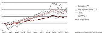 Performance von Stiftungsfonds in Relation zu verschiedenen Benchmarks