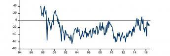 Netto 13 Prozent der europäischen Fondsmanager sagen, dass sie Aktien aktuell eher für unter- als überbewertet halten.
