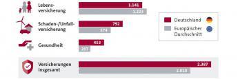 Was Verbraucher für Versicherungen ausgeben: Die Grafik zeigt die durchschnittlichen jährlichen Ausgaben für Versicherungspolicen in Deutschland und Europa. Angaben in Euro, Quelle: Insurance Europe, Stand August 2016, Grafik: GDV
