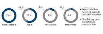 Feste Rente oder fester Beitrag? So teilen sich Pensionsfonds prozentual nach ihrem System in ausgewählten Ländern auf. Wobei auffällt, dass die für besonders nachhaltige Rentensysteme ausgezeichneten Länder (Australien, Dänemark) auf Defined Contribution setzen. (Stand: 2013).