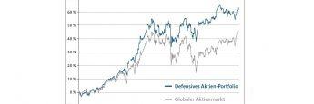 Die Wertentwicklung defensiver Aktien im Vergleich zum breiten Aktienmarkt von 11/2013 bis 11/2016