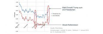 Brexit und US-Wahl zeigen: Risikofreier Zins und Zins für erstrangige Staatsanleihen laufen in die gleiche und nicht in entgegengesetzte Richtungen – auch unter extremen Marktschocks