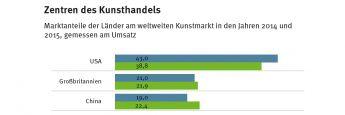Quelle: Tefaf Maastricht/Arts Economics 2016