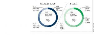Nur noch ein kleiner Teil europäischer Unternehmensanleihen, hier gemessen am Barclays Pan-European Aggregate Corporate Bond Index, bringt eine Rendite bis Laufzeitende von mehr als 2 Prozent (Grafik links). Die Duration, die das Kursrisiko bei steigenden Renditen misst, ist für mehr als die Hälfte der Anleihen länger als fünf Jahre (Grafik rechts).