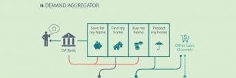 Finanzdienstleister als Nachfrage-Aggregator