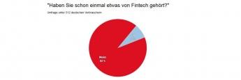Nur 8 Prozent der Deutschen haben schon von Fintech gehört