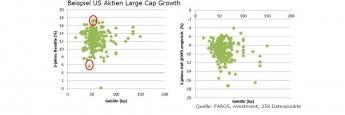 Die Grafik zeigt am Beispiel der Fondskategorie US Aktien Large Cap Growth, dass kein Zusammenhang zwischen Kosten und Performance besteht