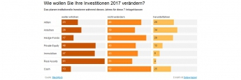 "Blackrock-Umfrage: Internationale Profi-Anleger setzen 2017 auf ""Real Assets"""