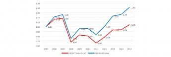 Fonds- und Index-Performance am Beispiel des französischen Aktienindex CAC40. Quelle: Fonds-KIID, Euronext (Index)
