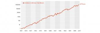 """""""Aktien sind langfristig die rentabelste und auch sicherste Anlage"""", sagt Peter E. Huber."""
