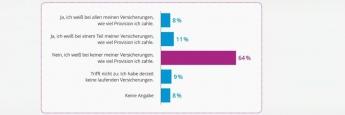 Deutsche Versicherte wissen wenig über Provisionshöhe