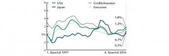 Trendwende bei der Preisentwicklung: Die in den zurückliegenden Jahren niedrigen Verbraucherpreise haben wieder den Weg nach oben angetreten. Am weitesten fortgeschritten ist dieser Anstieg in den USA.