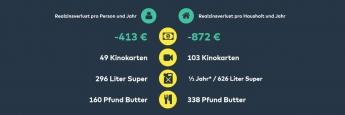 Grafik aus der aufbereiteten Studie von Comdirect: So viel Geld verlieren die Deutschen pro Jahr bei -1,6 Prozent Realzinsen