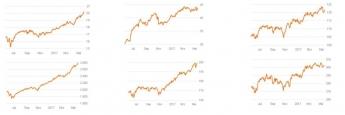 Charts mit der Wertentwicklung der 6 von insgesamt 25 frischgebackenen Top-Fonds über ein Jahr