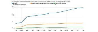Registrierte Honorar-Finanzanlagenberater in Deutschland im Oktober