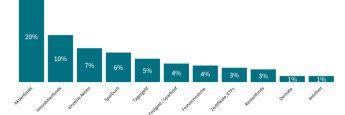 Die Grafik zeigt: Befragt nach den geeignetsten Anlagen um ein Vermögen aufzubauen, nennen 20 Prozent Aktienfonds.