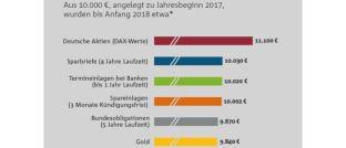 Die Grafik zeigt: Mit Aktien konnten die Bundesbürger 2017 am meisten Rendite erwirtschaften.