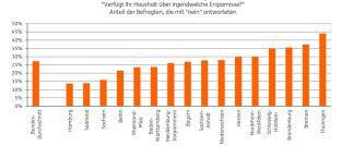 Die Grafik zeigt: Je nach Bundesland sparen die Bundesbürger sehr unterschiedlich.