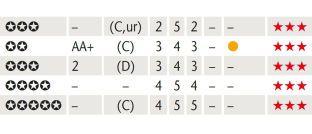 Deutschlands größte Fondsstatistik