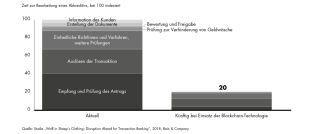 Sinkender Zeitaufwand: Eine aktuelle Bain-Studie zur Zukunft des Bankgeschäfts zeigt, wie die Blockchain-Technologie Prozesse im Transaction-Banking beschleunigt.