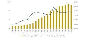 Globale Gesundheitskosten (Säulengrafik, rechte Skala) und ihr Anteil am Bruttoinlandsprodukt (Chart, linke Skala). Quelle: WHO Global Health Expenditure Database 2018, World Development Indicators, abgerufen am 10. März 2018, Sectoral.