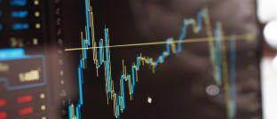 Chart mit Kursverlauf: Die Pessimisten bleiben unter den Anlageprofis in der Minderheit