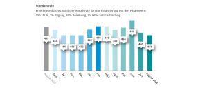 Die Grafik zeigt: Die durchschnittliche Monatsrate für die Finanzierung eines Immobilienbaus ist derzeit recht niedrig.