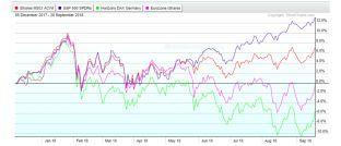 Internationale Aktienindizes im Vergleich: Mit deutschen Standardwerten verzeichnen Anleger in diesem Jahr Verluste.