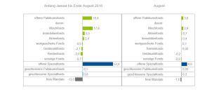 Netto-Mittelaufkommen: Angaben seit Jahresbeginn beziehungsweise für August 2018 (in Milliarden Euro)