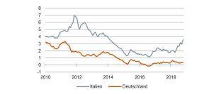 In Italien geht es um die Zukunft der Eurozone