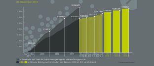 """Die Grafik zeigt: Im vergangenen Jahr konnten alle """"Gut-beraten""""-Kunden eine Weiterbildungszeit von fast 3,6 Millionen Stunden sammeln."""