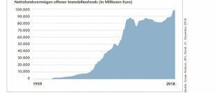 Das Fondsvermögen offener Immobilienfonds steigt derzeit wieder so schnell an wie seit vielen Jahren nicht mehr.