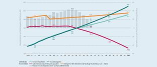 """Ergebnisse der Studie  """"Zukünftige Entwicklung der GKV-Finanzierung"""": Diese Trends erwarten die Gesundheitsexperten der Bertelsmann Stiftung bis zum Jahr 2040. <br><a href='https://www.dasinvestment.com/uploads/fm/1570704883-Bertelsmann_Stiftung_Finanzentwicklung-der-GKV-bis-2040.jpg' target='_blank'>Zum Vergrößern bitte <b>hier</b> klicken!</a>"""