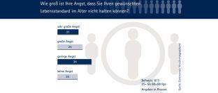 4 von 5 Deutschen sehen dem Alter sorgenvoll entgegen