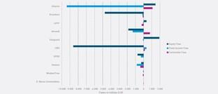 Auch Europas ETF-Märkte erwischte das Corona-Virus, aber bei weitem nicht jedes ETF-Anbieter gleichermaßen.