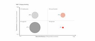 Das Diagramm zeigt, wie sich Vermögensverwalter dem ESG-Gedanken verpflichten (senkrecht) und wie sie ihn über die eigene Marke transportieren (waagerecht).