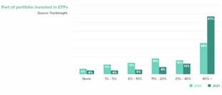 Übersicht darüber, welchen Anteil ETFs an den Beständen von Großanlegern ausmachen.