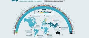 Grafik CO2-Neutralität