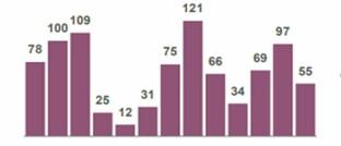 Monatliche Nettomittelzuflüsse in Ucits in Europa