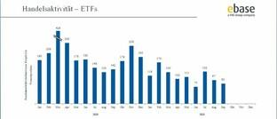 Handelsaktivität von ETFs bei Ebase
