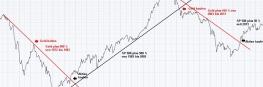 Aktien und Gold – ein unschlagbares Gespann